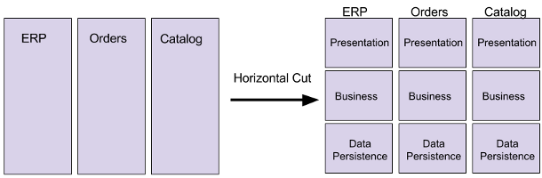 Horizontal cut to technical aspects